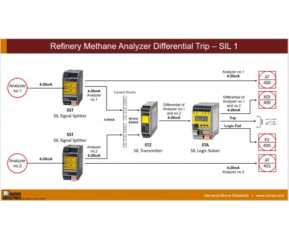 Moore Industries Refinery Methane Analyzer Differential Safety Trip